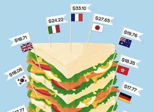 Club Sandwich Index 2012